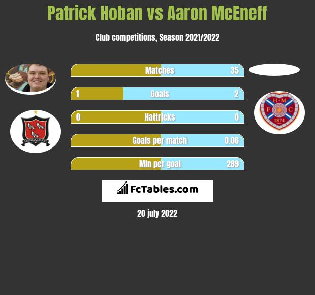 Patrick Hoban vs Aaron McEneff h2h player stats