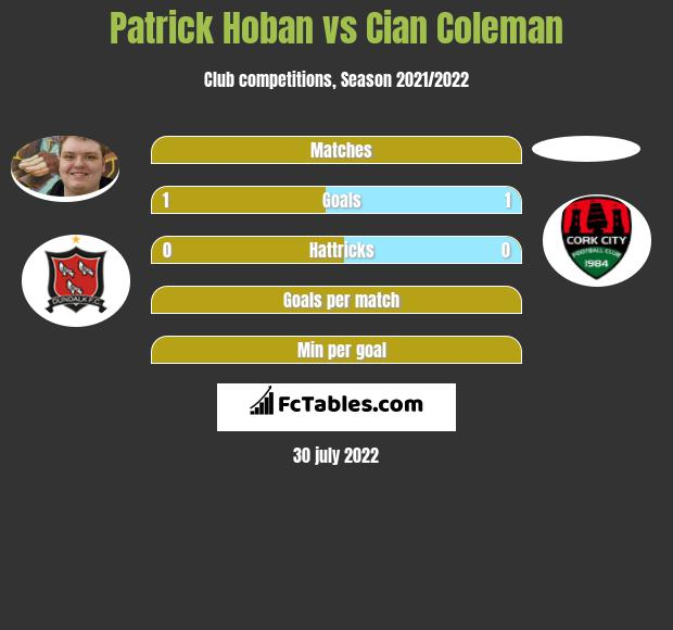 Patrick Hoban vs Cian Coleman h2h player stats