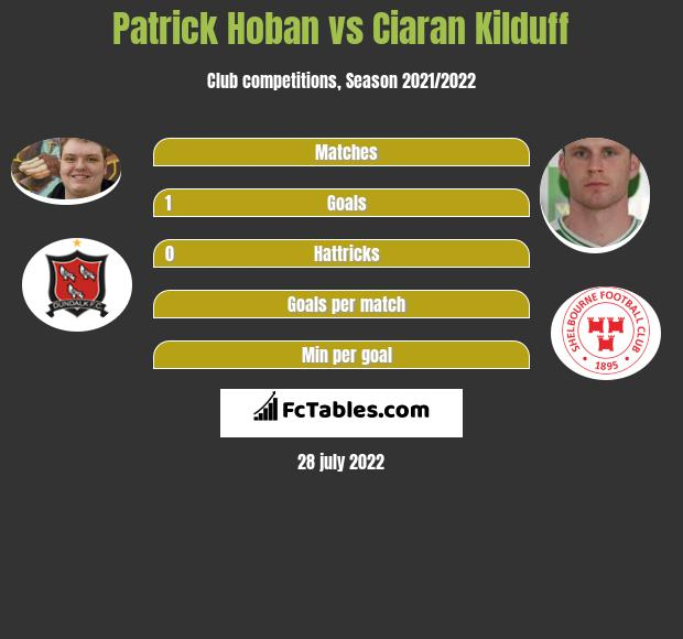 Patrick Hoban vs Ciaran Kilduff h2h player stats