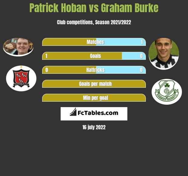 Patrick Hoban vs Graham Burke h2h player stats