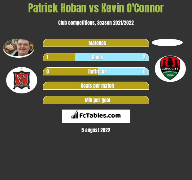 Patrick Hoban vs Kevin O'Connor h2h player stats