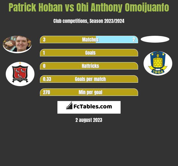 Patrick Hoban vs Ohi Anthony Omoijuanfo h2h player stats