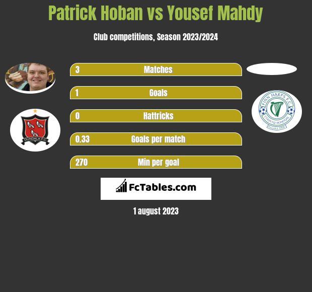 Patrick Hoban vs Yousef Mahdy h2h player stats