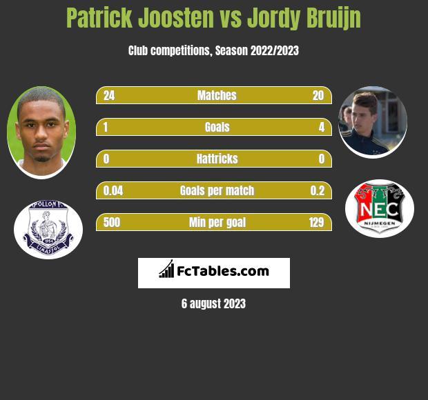 Patrick Joosten vs Jordy Bruijn infographic