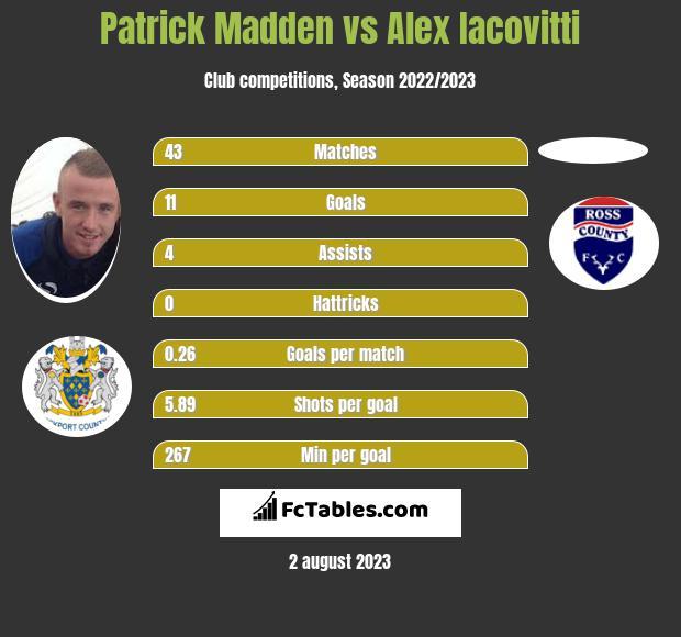Patrick Madden vs Alex Iacovitti infographic