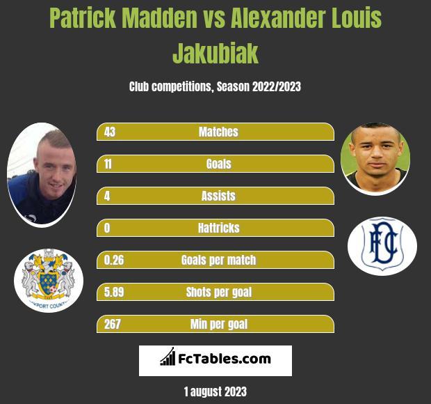 Patrick Madden vs Alexander Louis Jakubiak h2h player stats