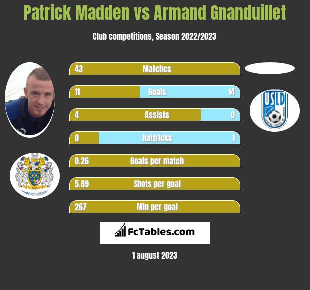 Patrick Madden vs Armand Gnanduillet h2h player stats