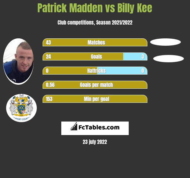 Patrick Madden vs Billy Kee h2h player stats
