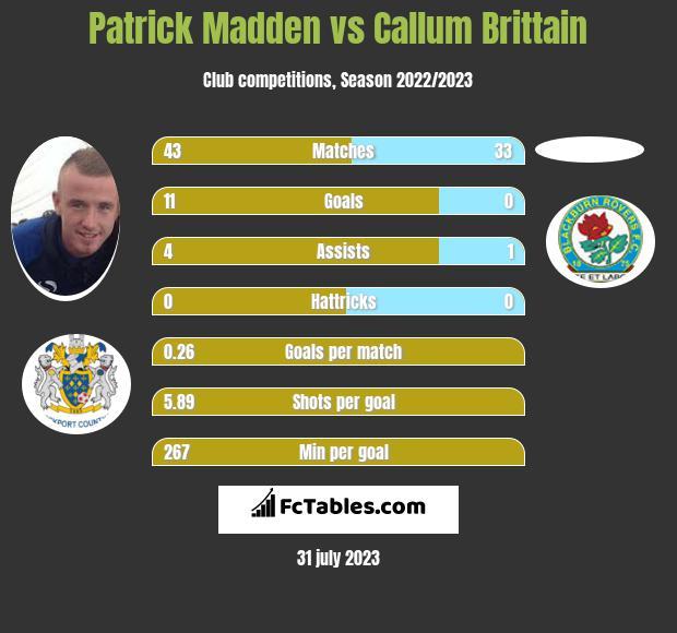 Patrick Madden vs Callum Brittain infographic