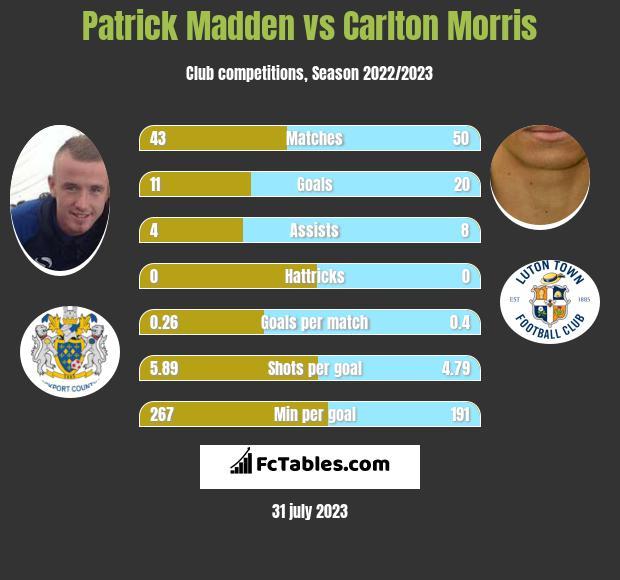 Patrick Madden vs Carlton Morris infographic