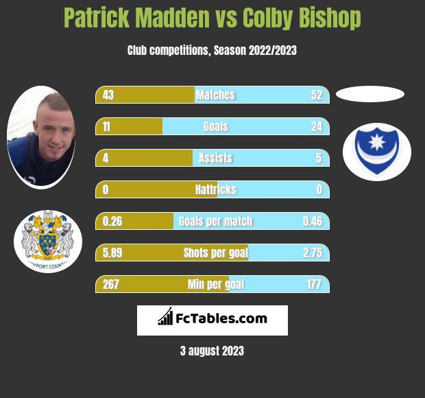 Patrick Madden vs Colby Bishop h2h player stats