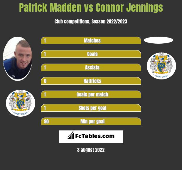 Patrick Madden vs Connor Jennings h2h player stats