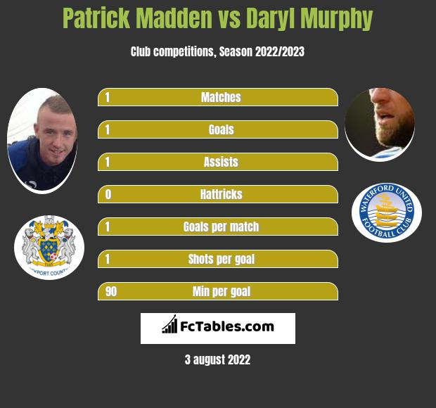 Patrick Madden vs Daryl Murphy h2h player stats