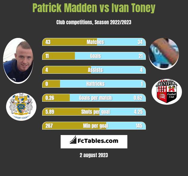 Patrick Madden vs Ivan Toney h2h player stats