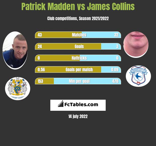 Patrick Madden vs James Collins h2h player stats