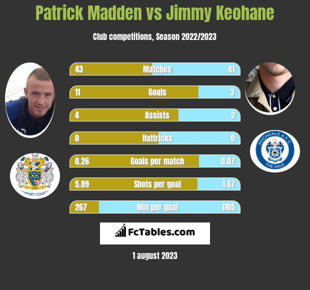 Patrick Madden vs Jimmy Keohane infographic