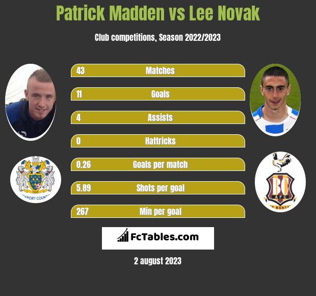 Patrick Madden vs Lee Novak h2h player stats