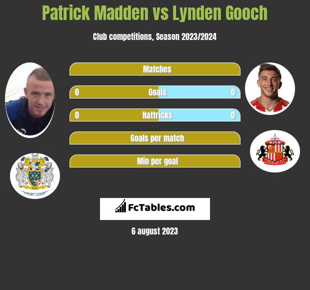 Patrick Madden vs Lynden Gooch h2h player stats