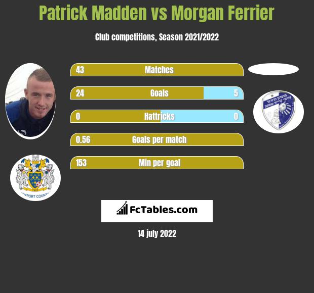 Patrick Madden vs Morgan Ferrier infographic