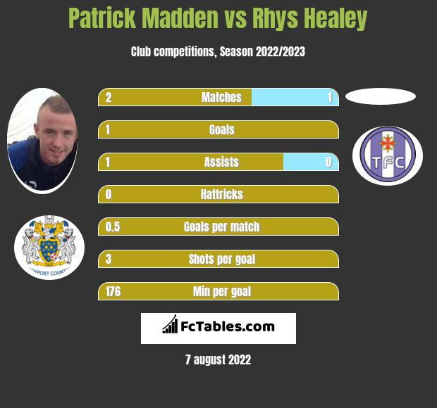 Patrick Madden vs Rhys Healey h2h player stats