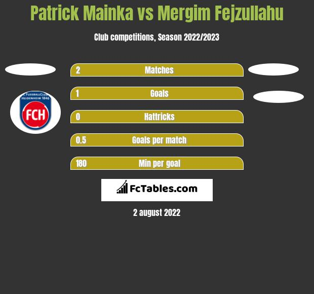 Patrick Mainka vs Mergim Fejzullahu h2h player stats