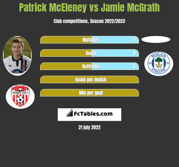 Patrick McEleney vs Jamie McGrath infographic