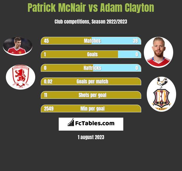 Patrick McNair vs Adam Clayton infographic