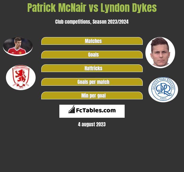 Patrick McNair vs Lyndon Dykes infographic