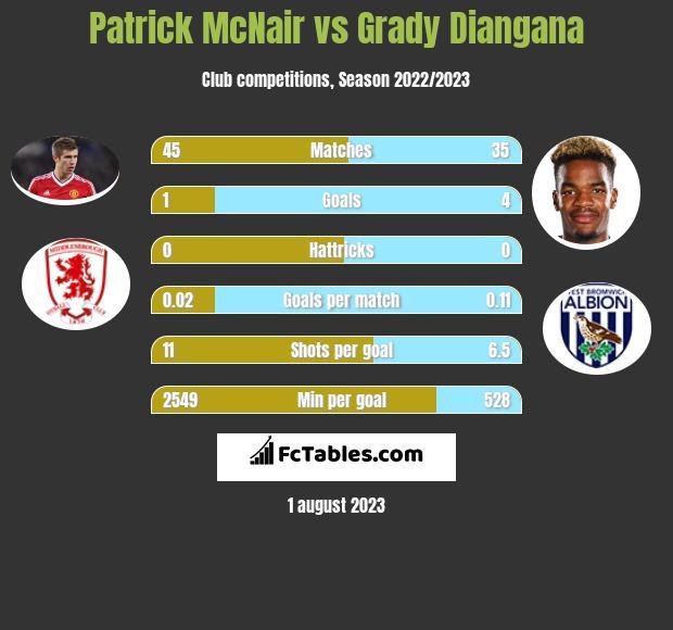 Patrick McNair vs Grady Diangana infographic
