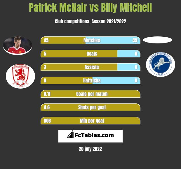 Patrick McNair vs Billy Mitchell infographic
