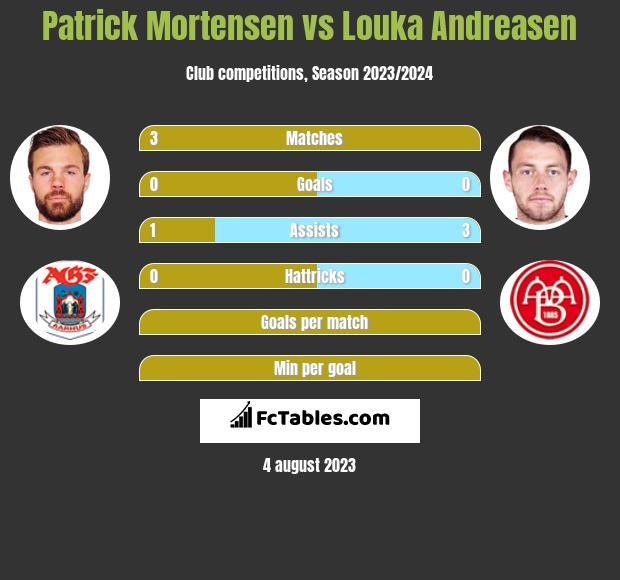 Patrick Mortensen vs Louka Andreasen h2h player stats