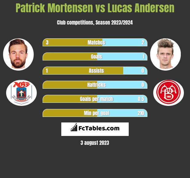 Patrick Mortensen vs Lucas Andersen h2h player stats