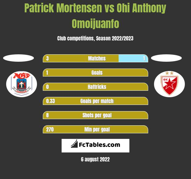 Patrick Mortensen vs Ohi Anthony Omoijuanfo h2h player stats