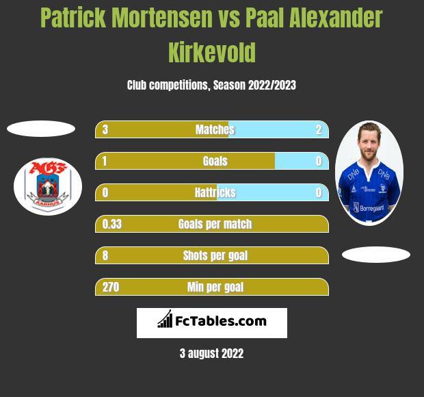 Patrick Mortensen vs Paal Alexander Kirkevold h2h player stats