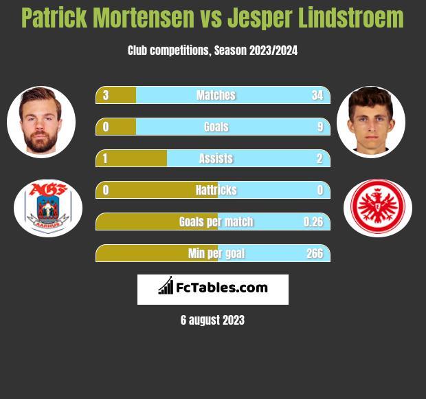 Patrick Mortensen vs Jesper Lindstroem h2h player stats