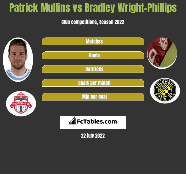 Patrick Mullins vs Bradley Wright-Phillips