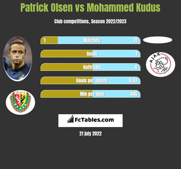 Patrick Olsen vs Mohammed Kudus infographic