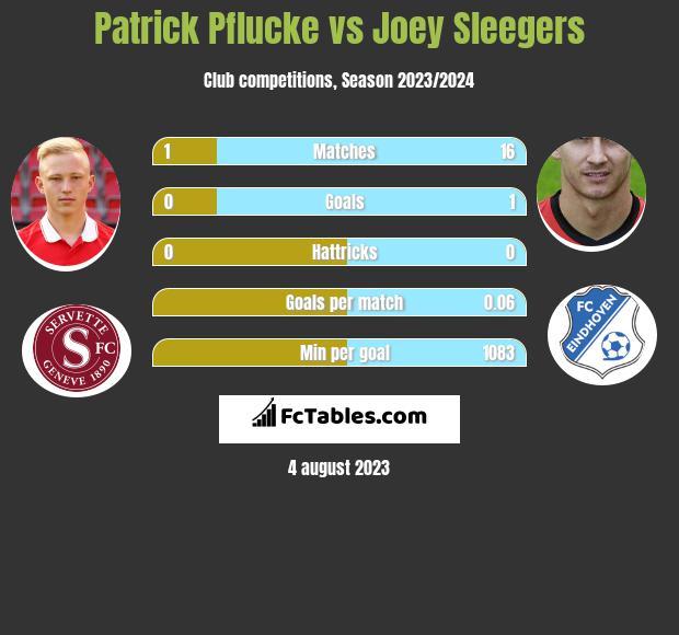 Patrick Pflucke vs Joey Sleegers h2h player stats