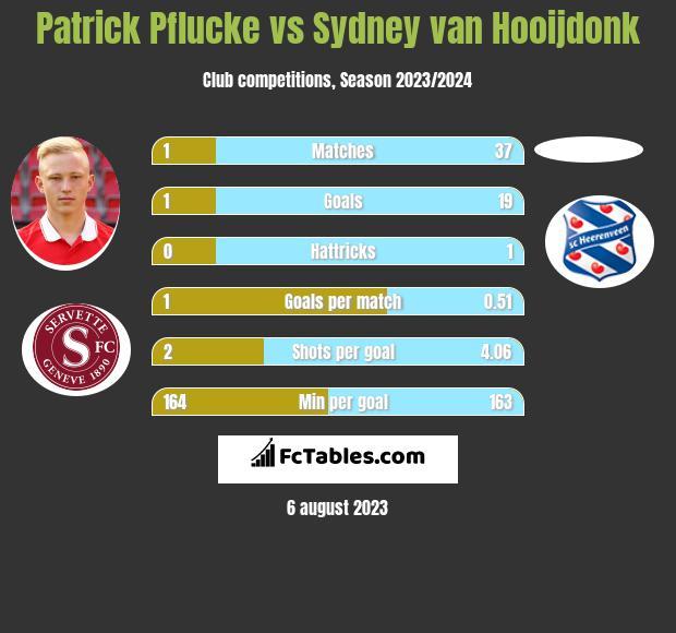 Patrick Pflucke vs Sydney van Hooijdonk h2h player stats