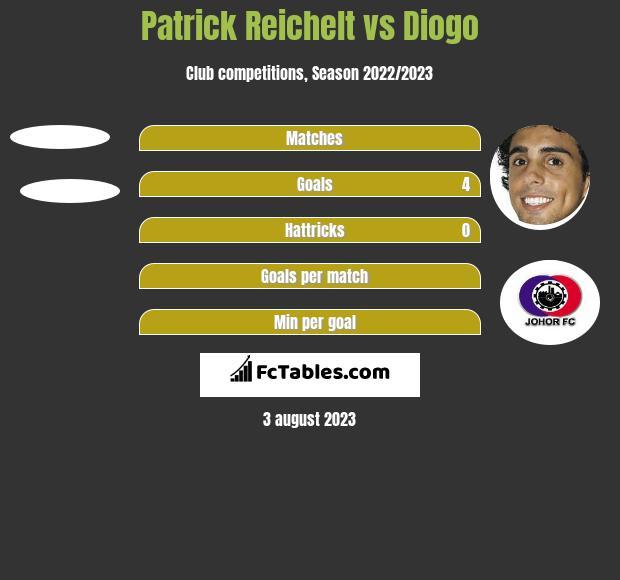 Patrick Reichelt vs Diogo h2h player stats