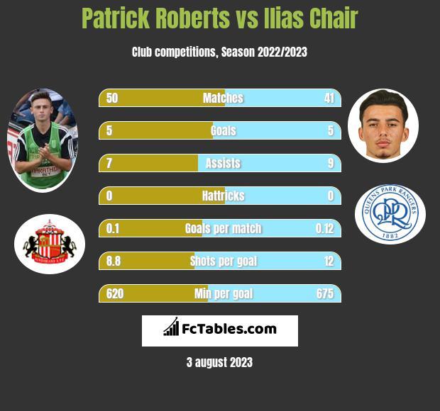 Patrick Roberts vs Ilias Chair infographic