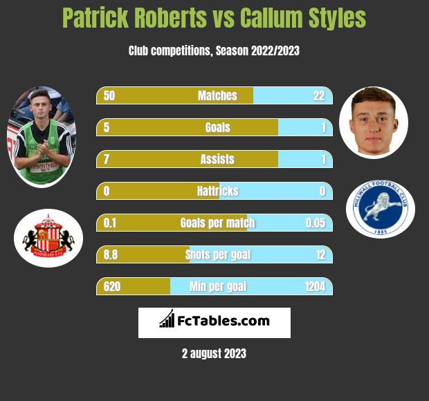 Patrick Roberts vs Callum Styles infographic