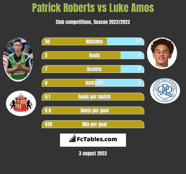 Patrick Roberts vs Luke Amos infographic