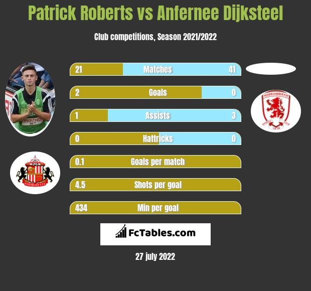 Patrick Roberts infographic statistics for Middlesbrough