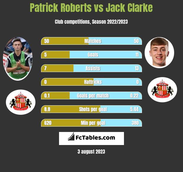 Patrick Roberts vs Jack Clarke infographic