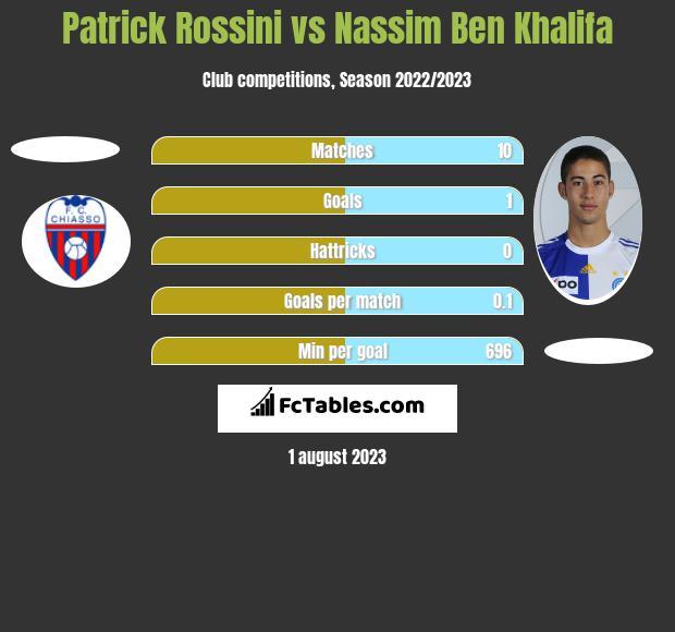 Patrick Rossini vs Nassim Ben Khalifa h2h player stats