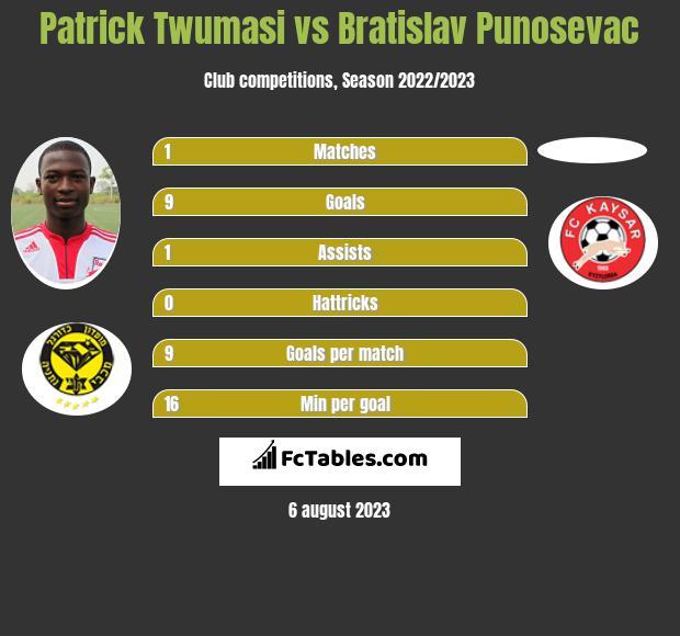 Patrick Twumasi vs Bratislav Punosevac h2h player stats