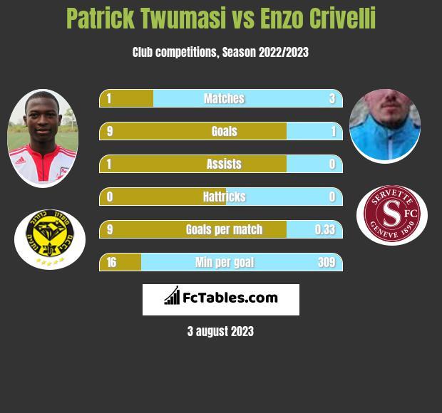 Patrick Twumasi vs Enzo Crivelli infographic