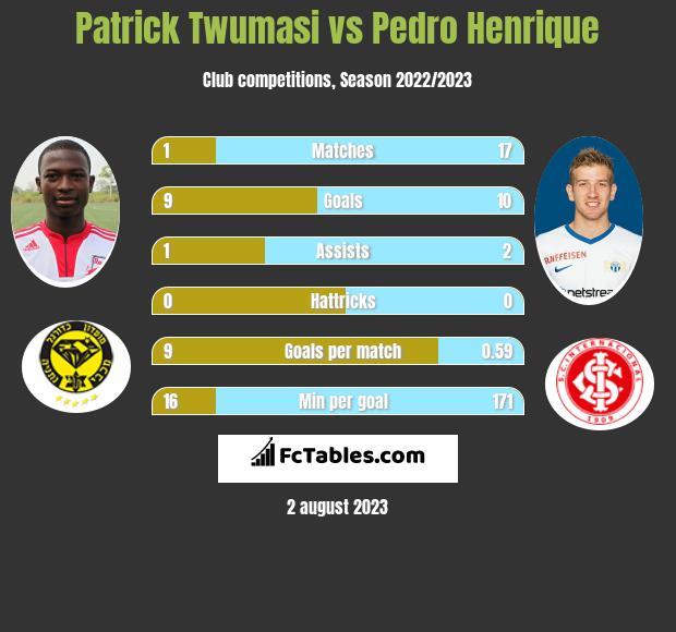Patrick Twumasi vs Pedro Henrique h2h player stats