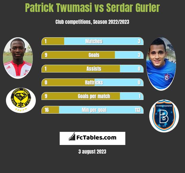 Patrick Twumasi vs Serdar Gurler infographic